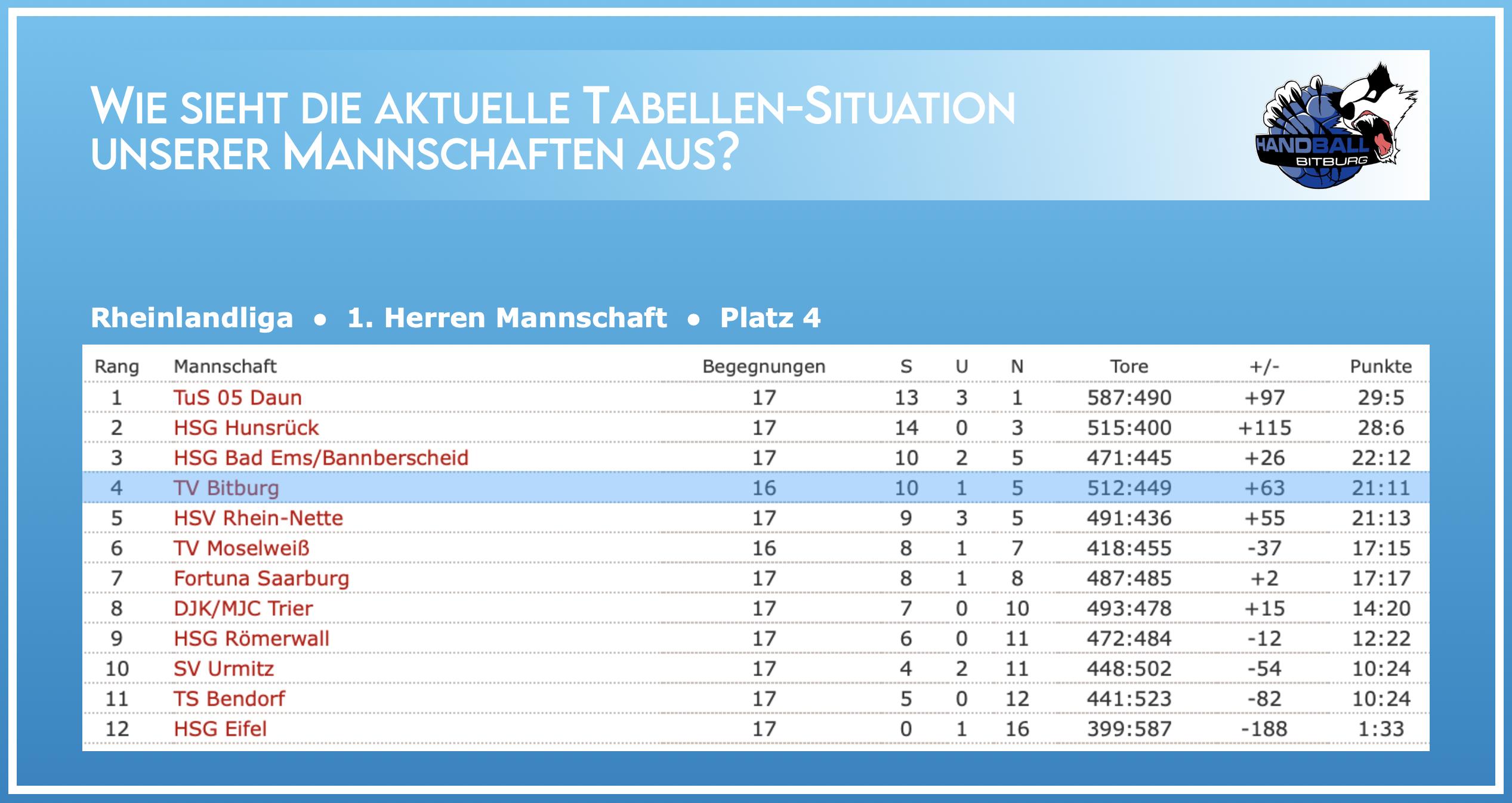 Aktuelle Tabellen-Situation der 1. Herren Mannschaft