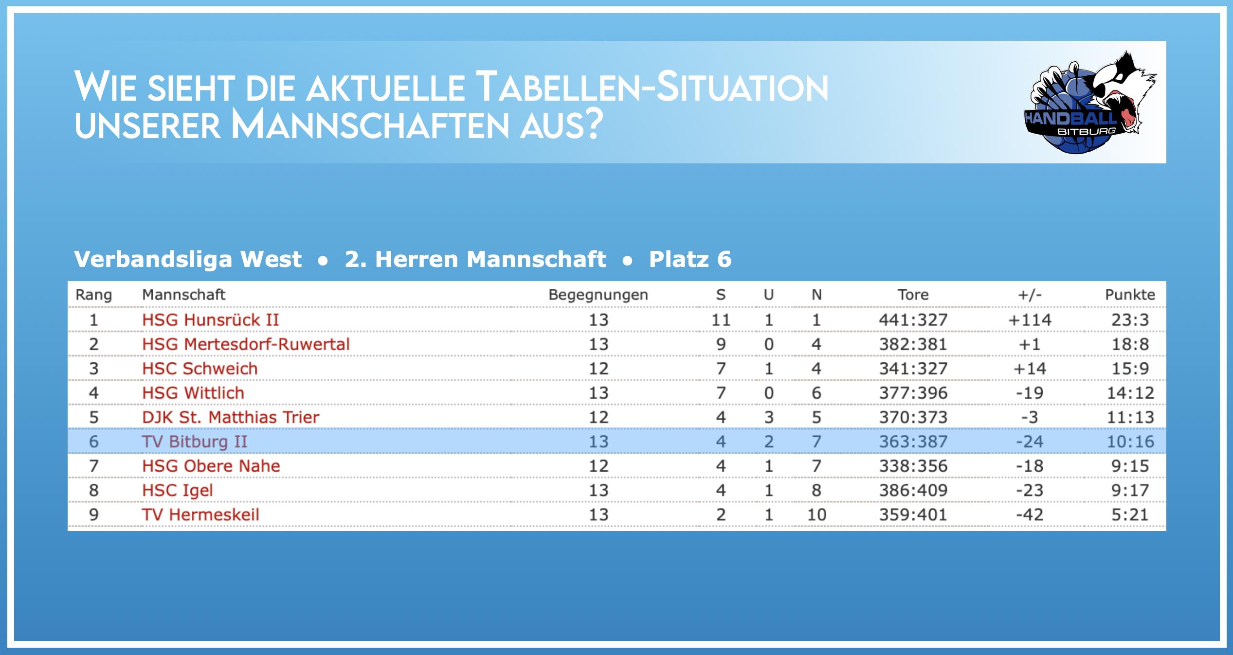 Aktuelle Tabellen-Situation der 2. Herren Mannschaft