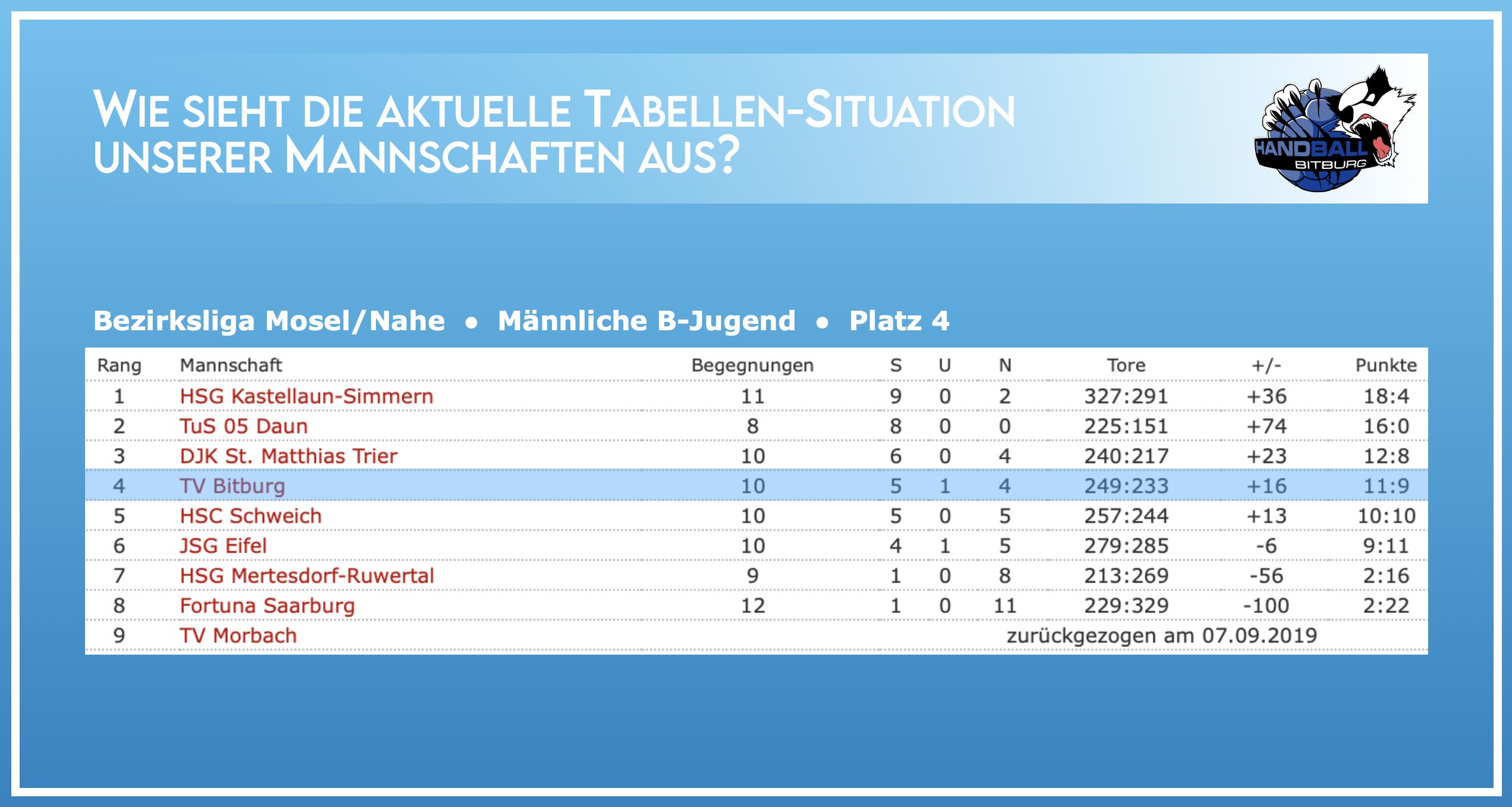 Aktuelle Tabellen-Situation der männlichen B-Jugend