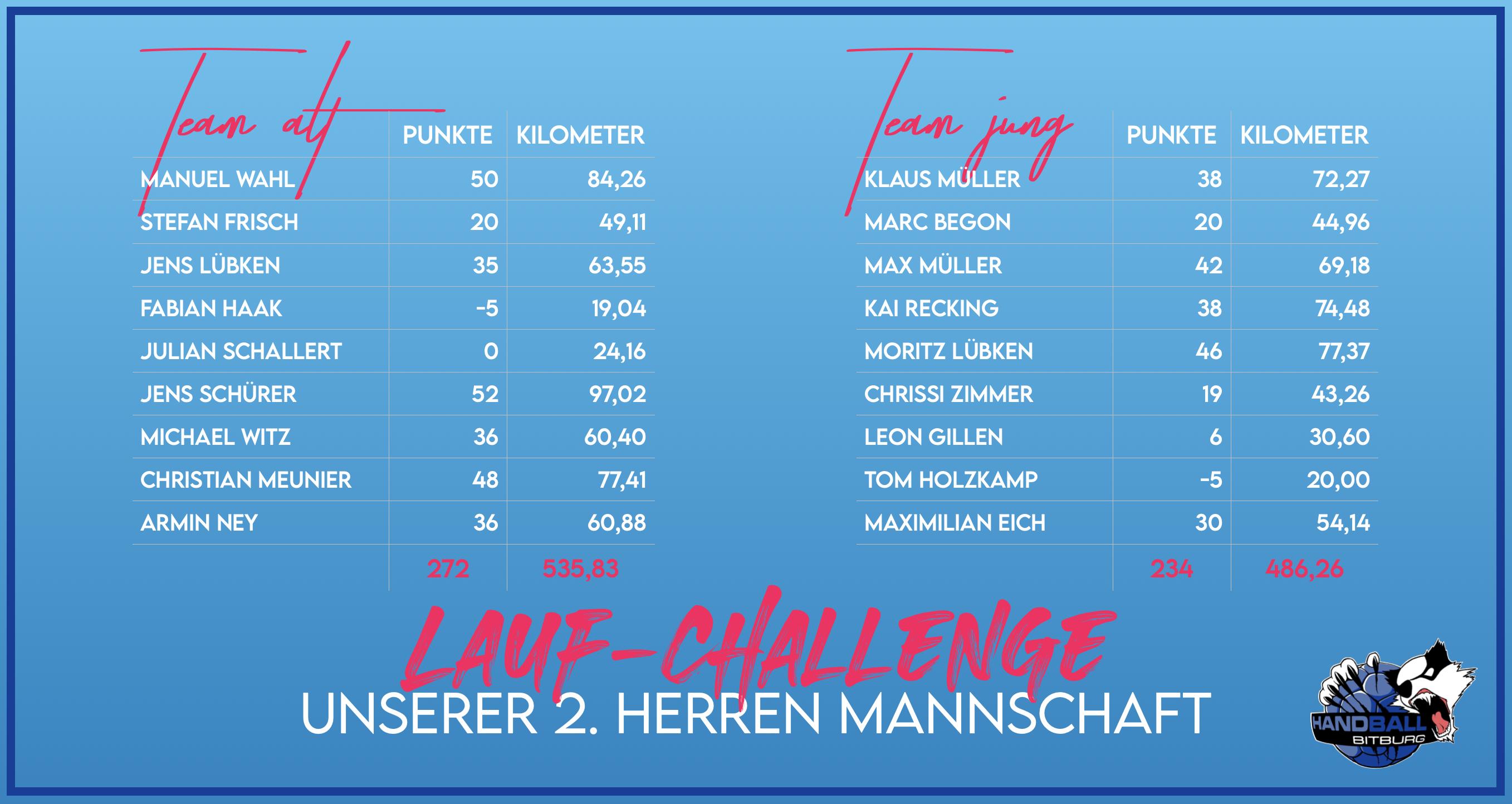 Team Alt gegen Team Jung – die Lauf-Challenge unserer 2. Herren Mannschaft